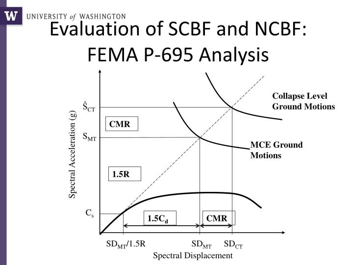 Evaluation of SCBF and NCBF: