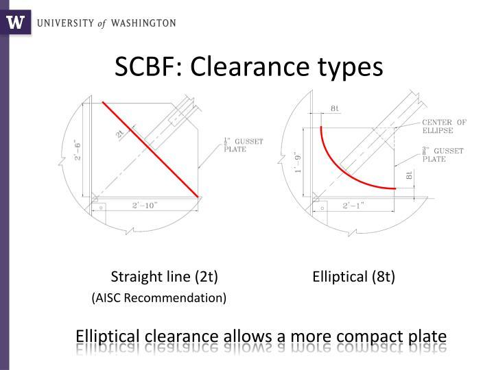 SCBF: Clearance