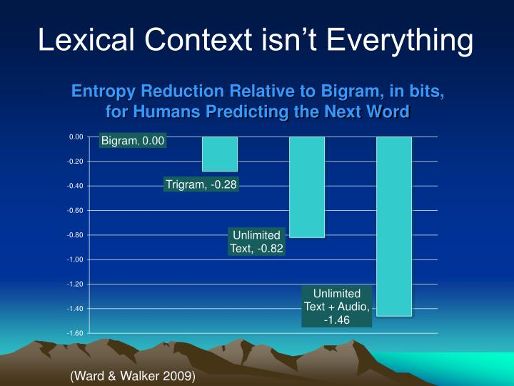 Entropy Reduction Relative to Bigram, in bits,