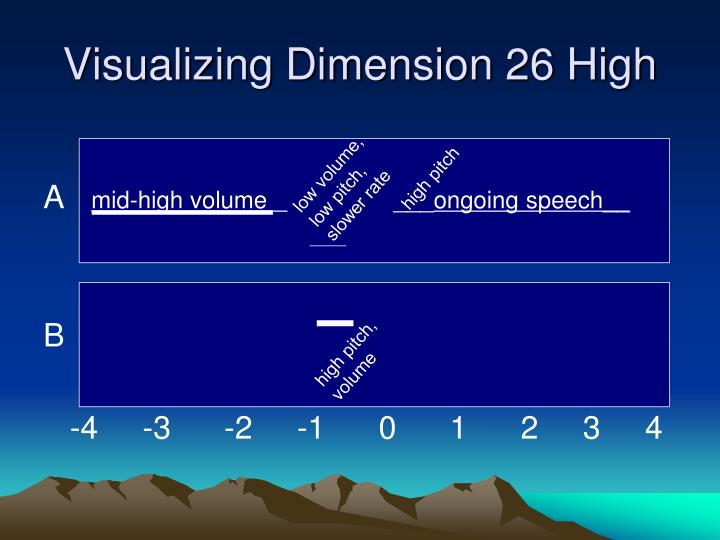 Visualizing Dimension 26 High