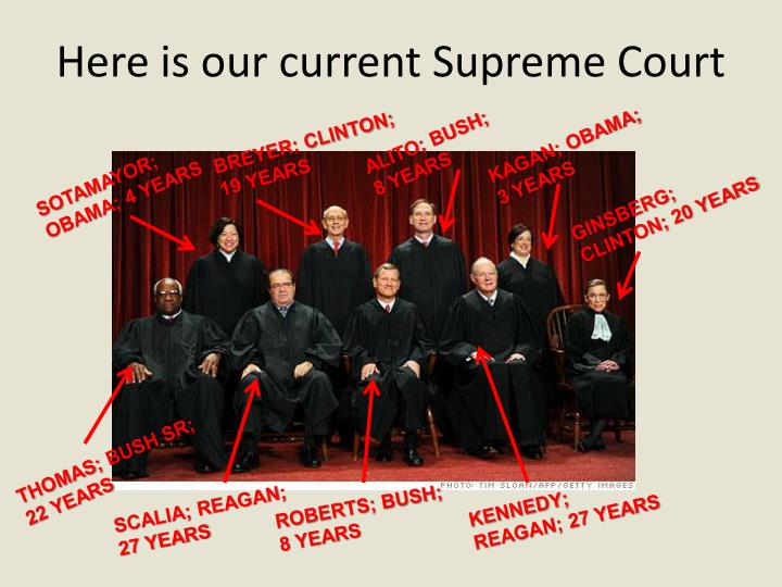 Here is our current Supreme Court