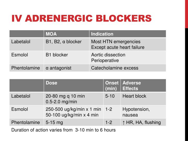IV adrenergic blockers