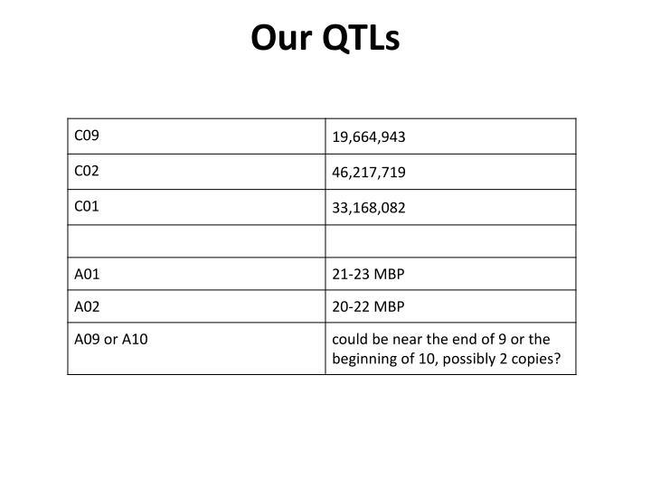 Our QTLs