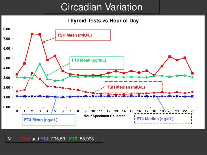 Circadian Variation