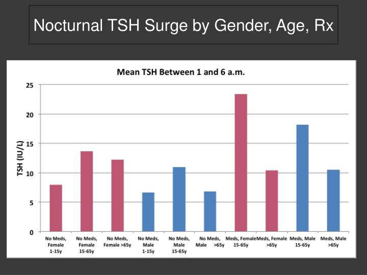 Nocturnal TSH Surge by Gender, Age, Rx