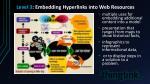level 3 embedding hyperlinks into web resources