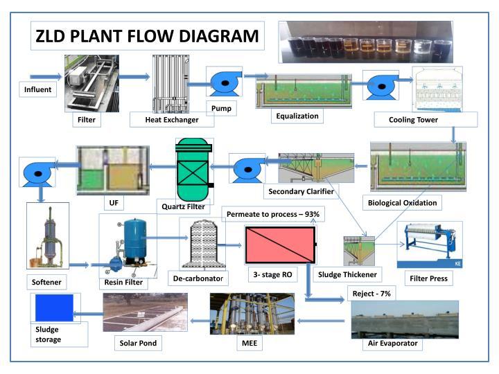 ZLD PLANT FLOW DIAGRAM