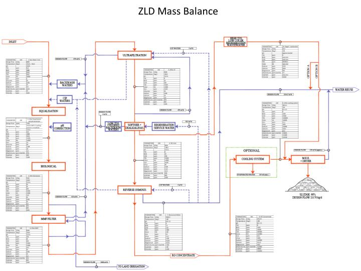 ZLD Mass Balance