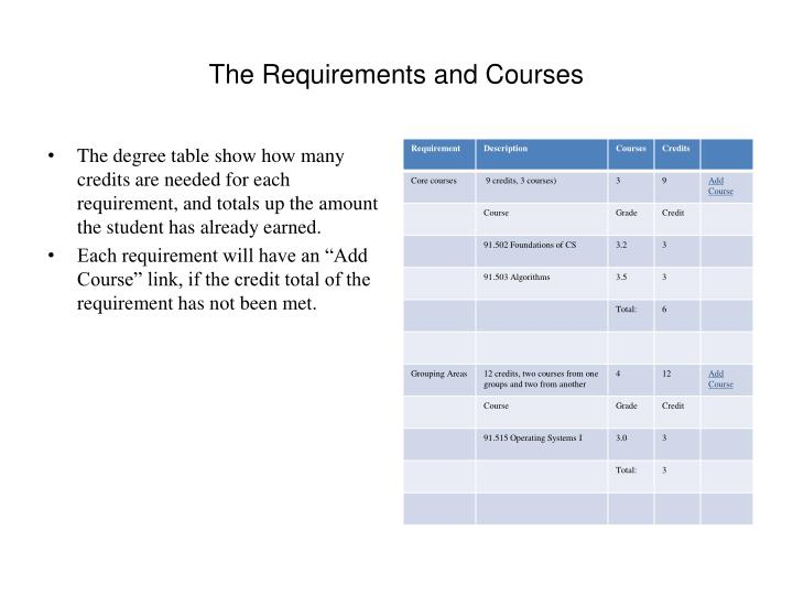 The Requirements and Courses