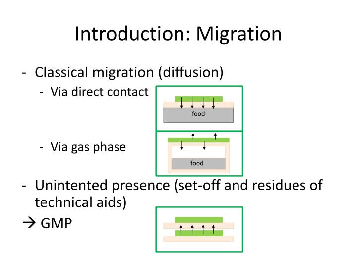 Introduction migration