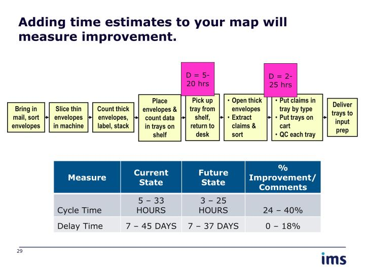 Adding time estimates to your map will measure improvement.