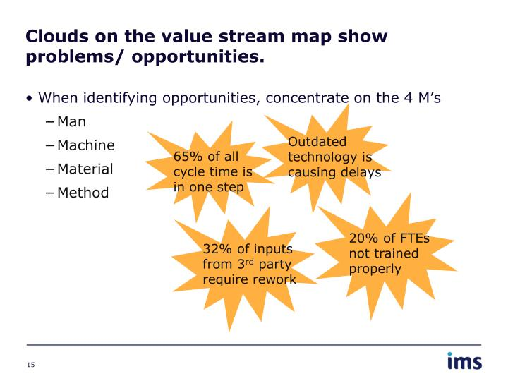 Clouds on the value stream map show problems/ opportunities.