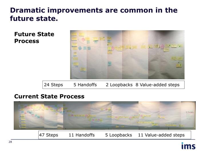Dramatic improvements are common in the future state.