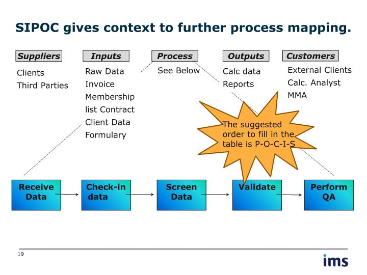 SIPOC gives context to further process mapping.