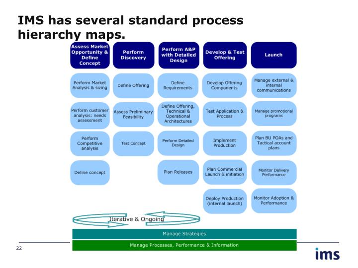 IMS has several standard process hierarchy maps.