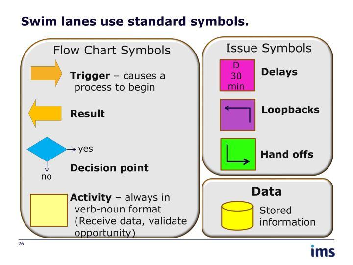 Swim lanes use standard symbols.