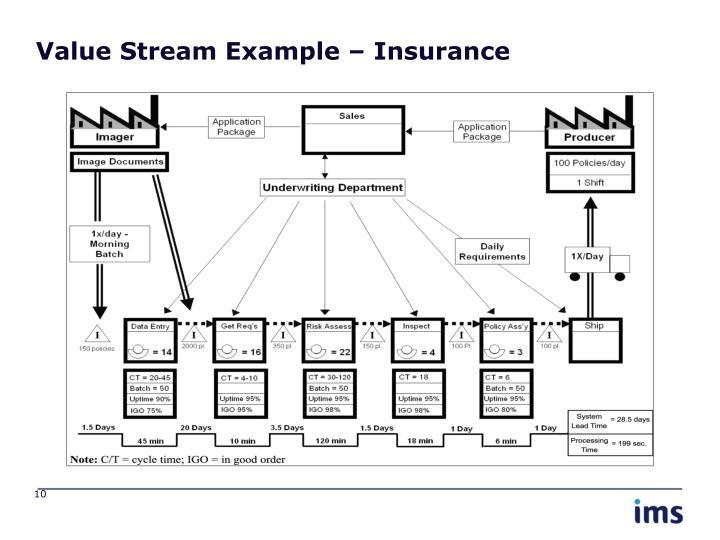 Value Stream Example – Insurance