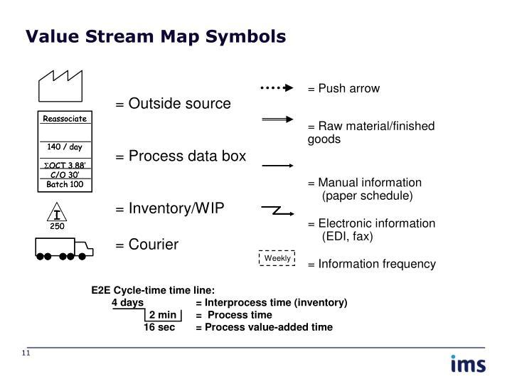 Value Stream Map Symbols