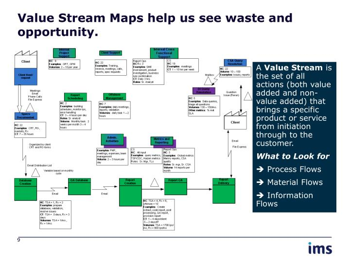 Value Stream Maps help us see waste and opportunity.