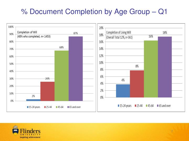 % Document Completion by Age Group – Q1