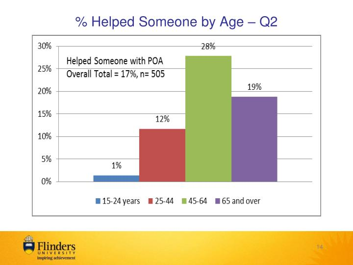% Helped Someone by Age – Q2