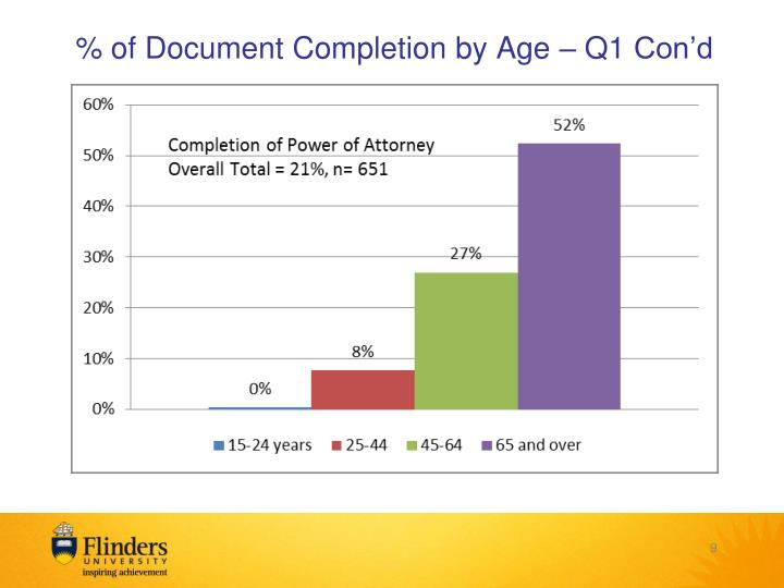 % of Document Completion by Age – Q1