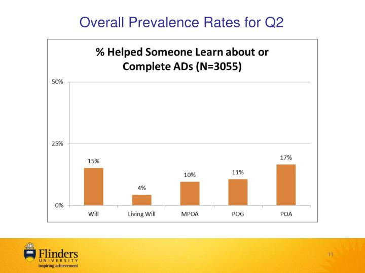 Overall Prevalence Rates for Q2