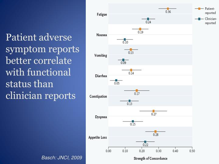 Patient adverse symptom reports better correlate with functional status than clinician reports
