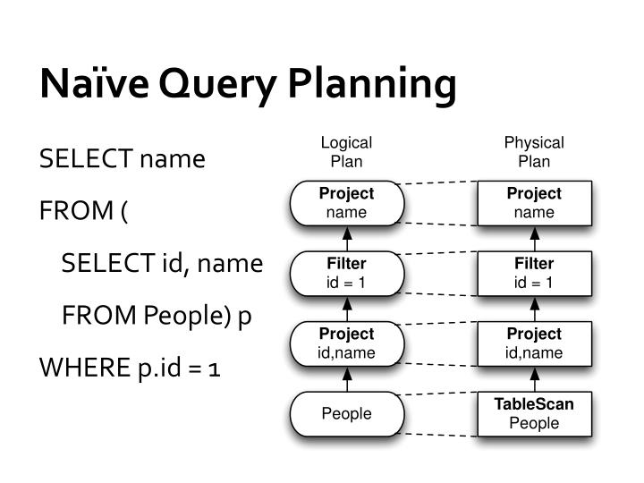 Na ve query planning