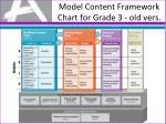 model content framework chart for grade 3 old vers