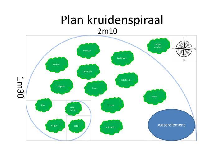 Plan kruidenspiraal