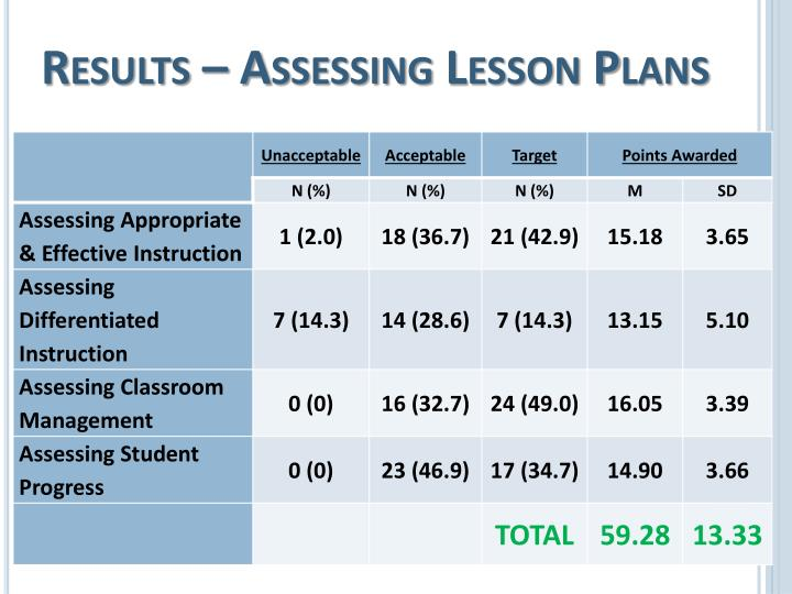 Results – Assessing Lesson Plans
