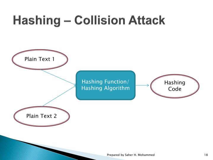 Hashing – Collision Attack