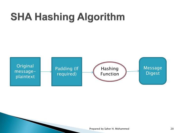 SHA Hashing Algorithm