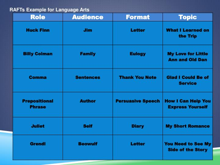 RAFTs Example for Language Arts