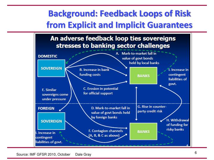 Background: Feedback Loops of Risk from Explicit and Implicit Guarantees
