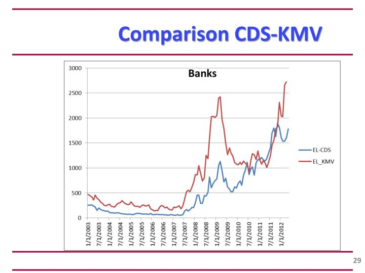 Comparison CDS-KMV