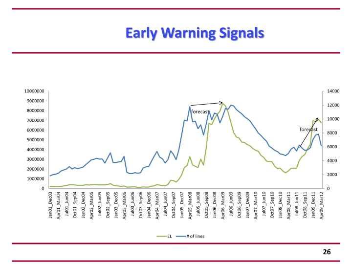 Early Warning Signals