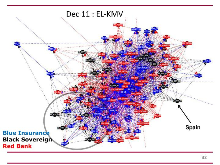 Dec 11 : EL-KMV