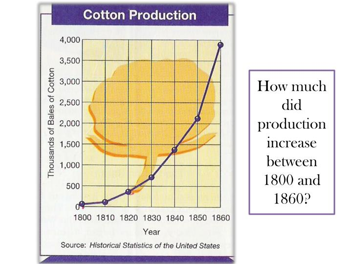 How much did production increase between 1800 and 1860?