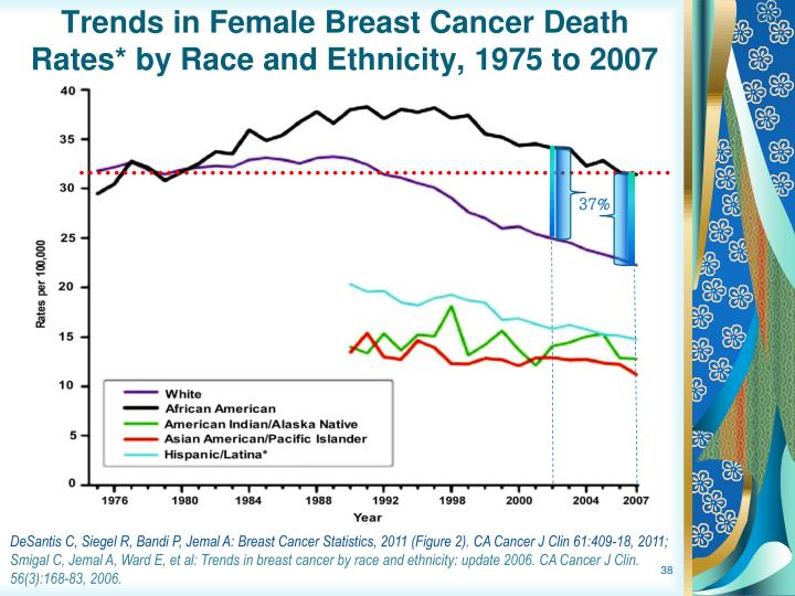 Trends in Female Breast Cancer Death Rates* by Race and Ethnicity, 1975 to 2007