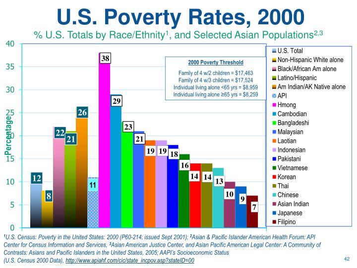U.S. Poverty Rates, 2000