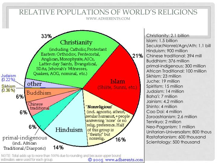 Relative Populations of World's Religions