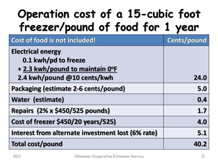 Operation cost of a 15-cubic foot freezer/pound of food for 1 year