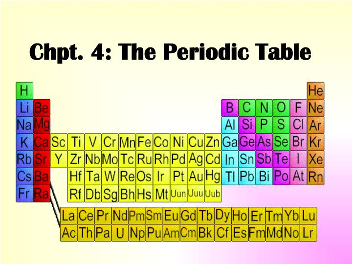 Chpt. 4: The Periodic Table