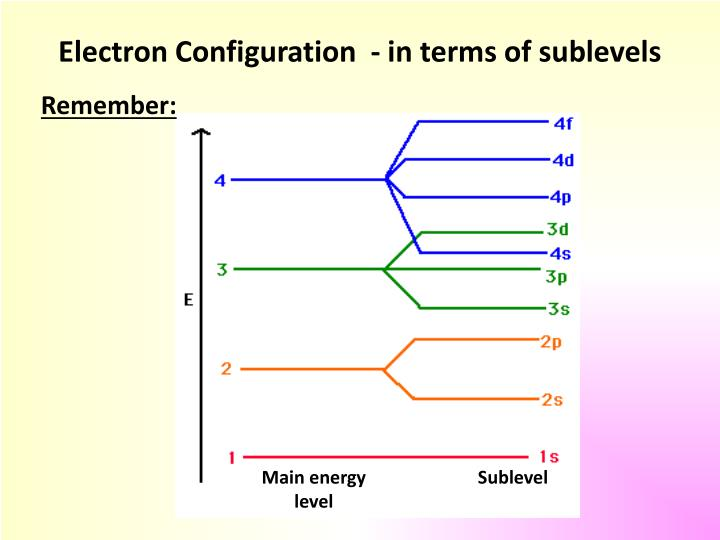 Electron Configuration  - in terms of sublevels