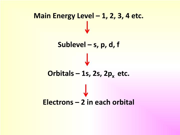 Main Energy Level – 1, 2, 3, 4 etc.
