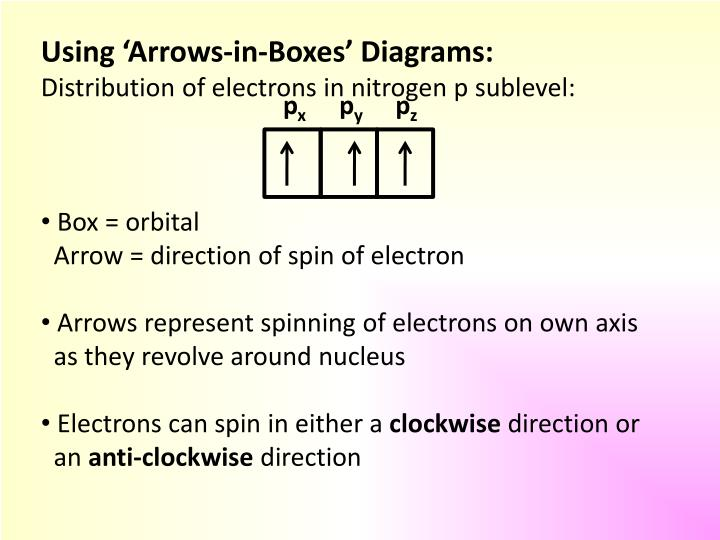 Using 'Arrows-in-Boxes' Diagrams: