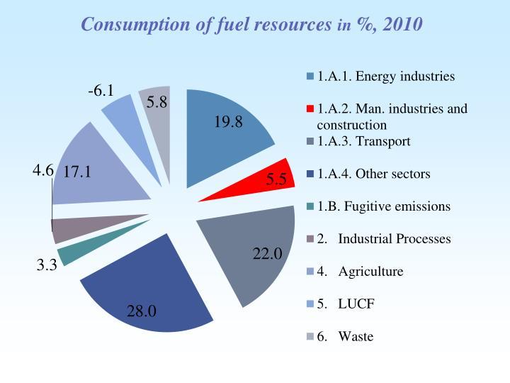 Consumption of