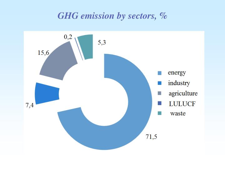 GHG emission by sectors,
